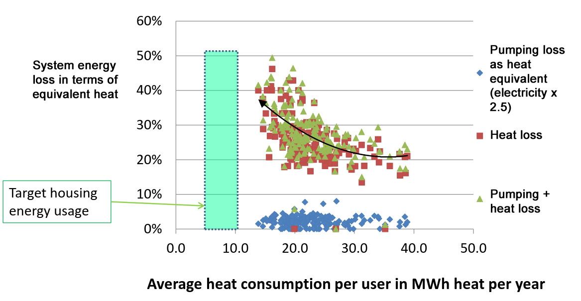 Danish data of heat and pumping losses in district heating systems. Source: Birger Lauersen, International chef / Manager International Affairs, Dansk Fjernvarme / Danish District Heating Association