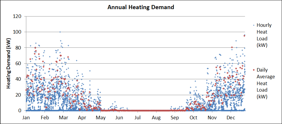 Modelled results of heat demand from an individual building