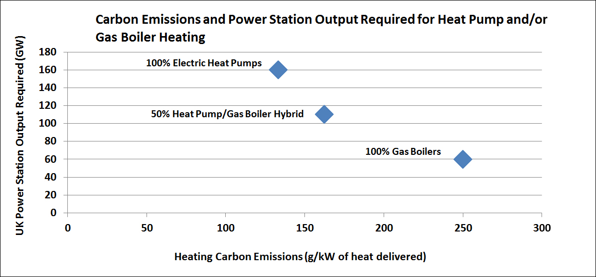National heat delivery modelling. Heat pump vs gas boiler options. Assumed heat pump COP=3. Assumed grid electricity carbon intensity=400g CO2/kWhr. Power station outputs stated do not include future requirements for electric transport