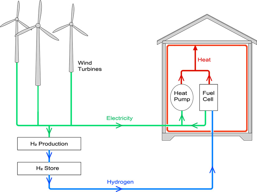 Power to gas to heat concept for zero carbon heating.  Wind generated electricity is used to heat buildings via heat pumps. Excess electricity is  converted and stored as hydrogen which can be converted into heat via fuel cells and heat  pumps at later times, when the wind is not blowing.