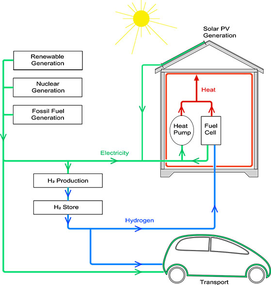 A future heat, electricity and transport energy scenario using low carbon electricity to make hydrogen which can be stored until needed.