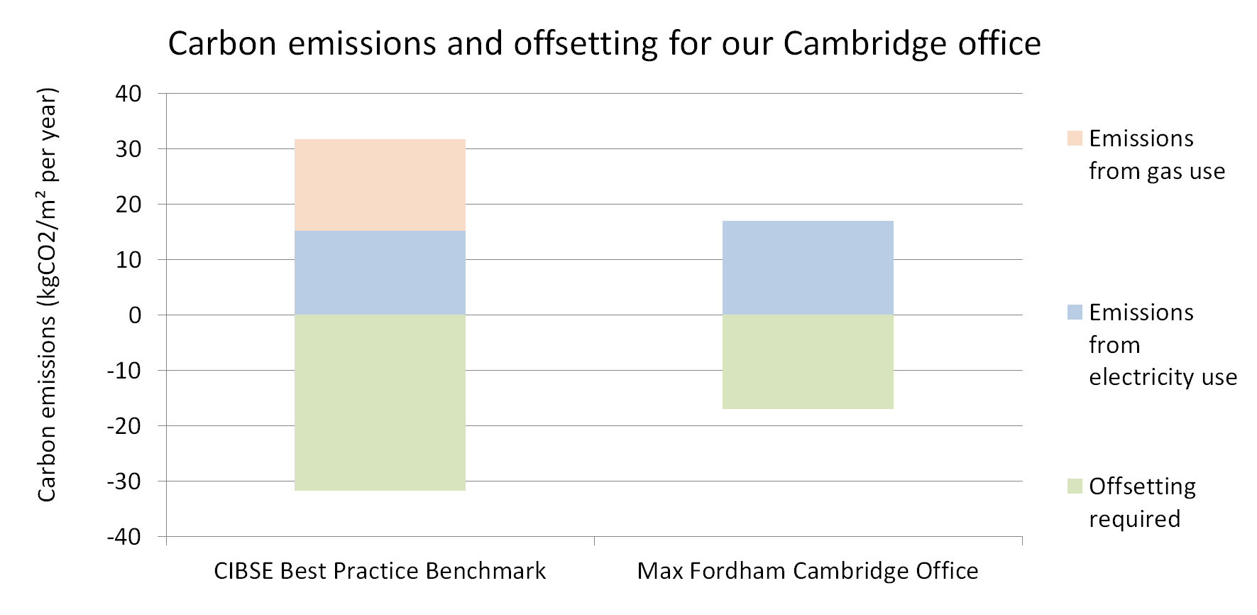Comparison of carbon emissions from a typical best practice office and Max Fordham's Cambridge office