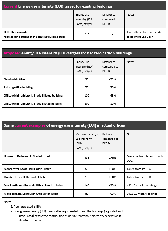 Current and proposed energy targets for net zero carbon office buildings